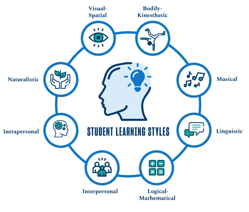 An Educators Guide to Teaching Styles & Learning Styles