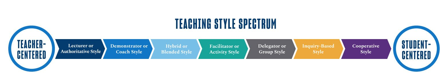 Teaching Styles