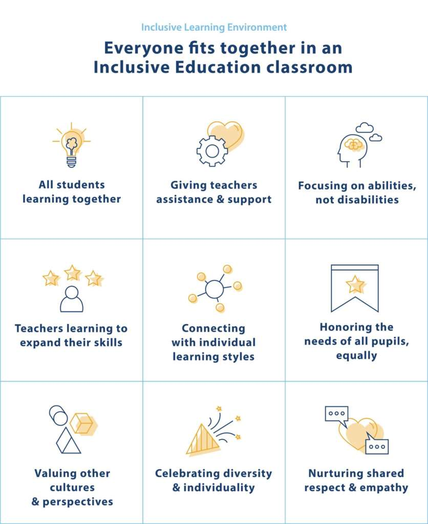 Inclusive-Education-Learning-Environment-Summary